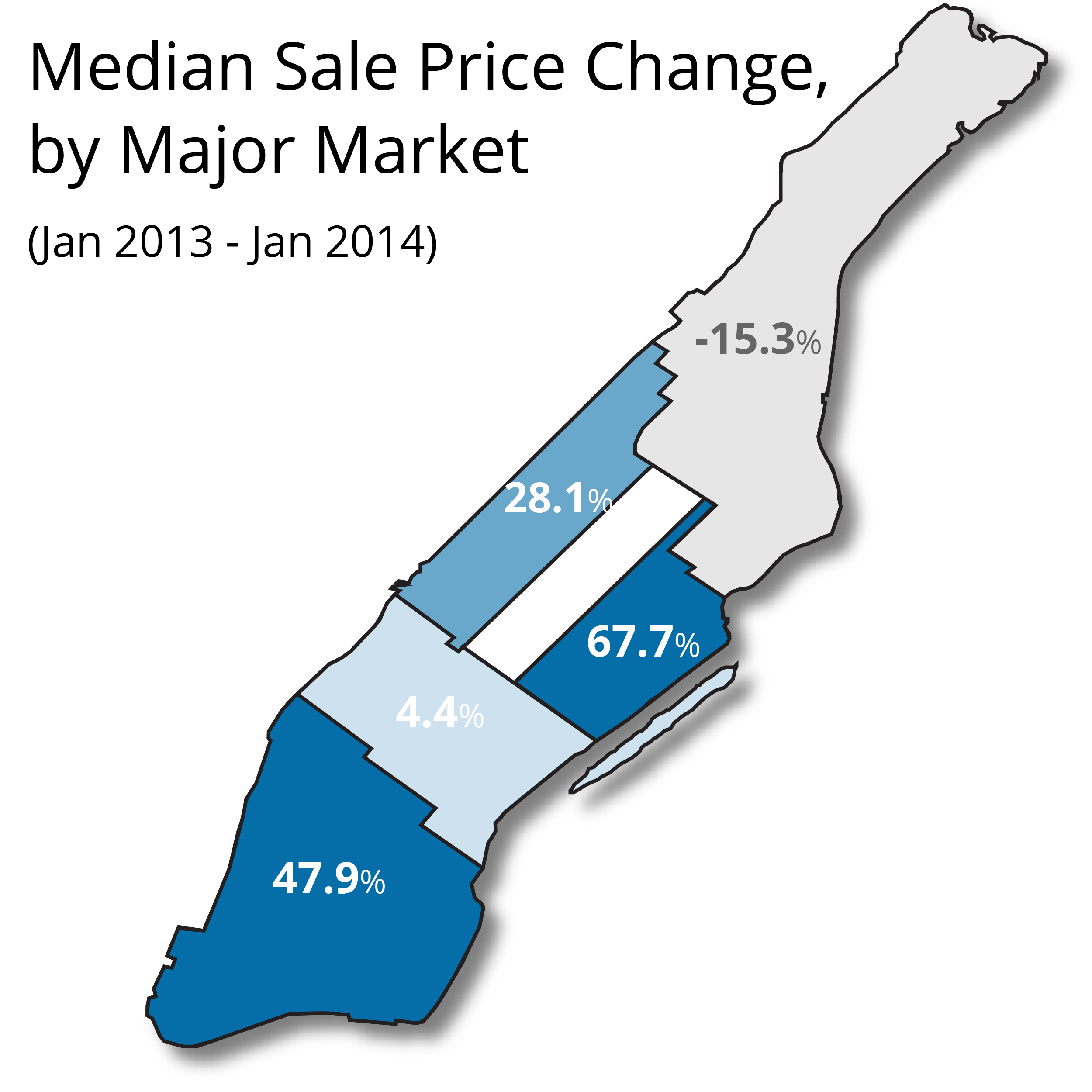 The median sale price in Manhattan increased 32% in January 2014 from the previous year to $970,000.
